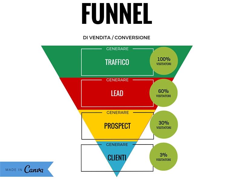 funnel di vendita conversione
