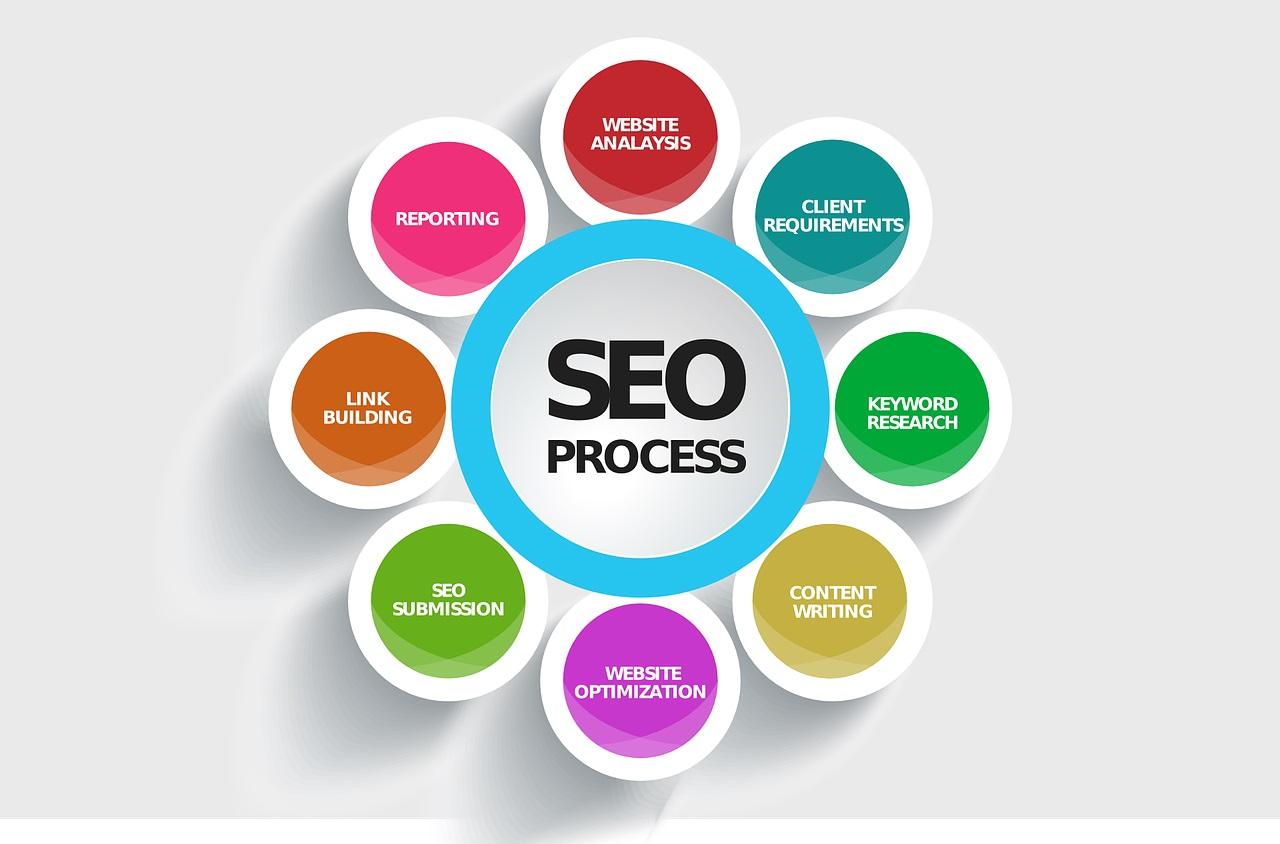 SEO on page: i fattori principali da considerare